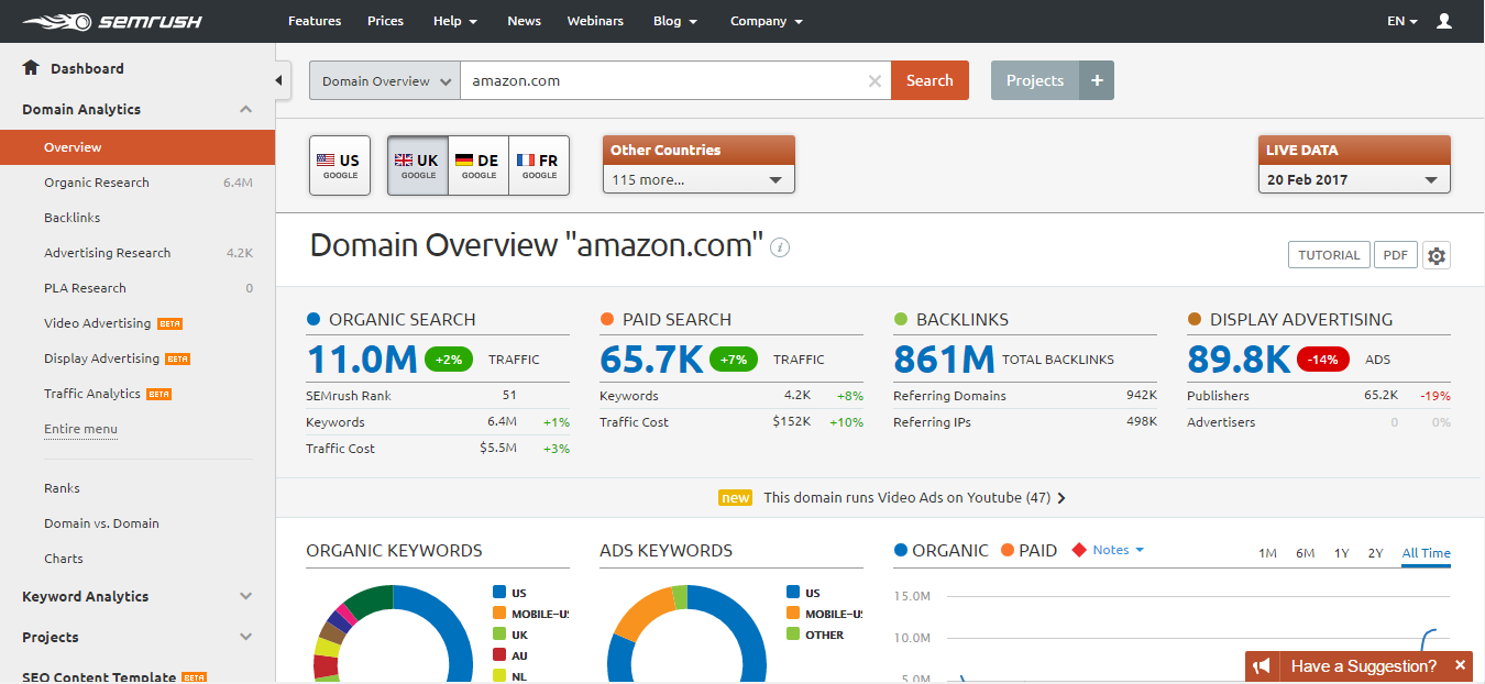 Semrush Amazon