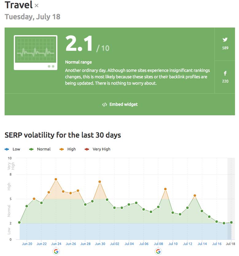 Link Volatility