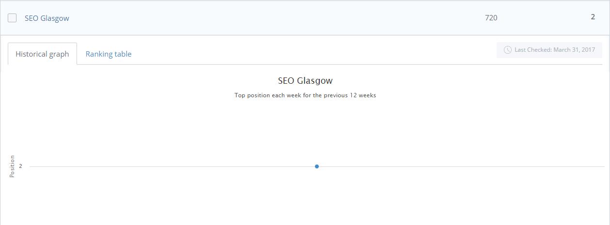 WooRank SEO Glasgow