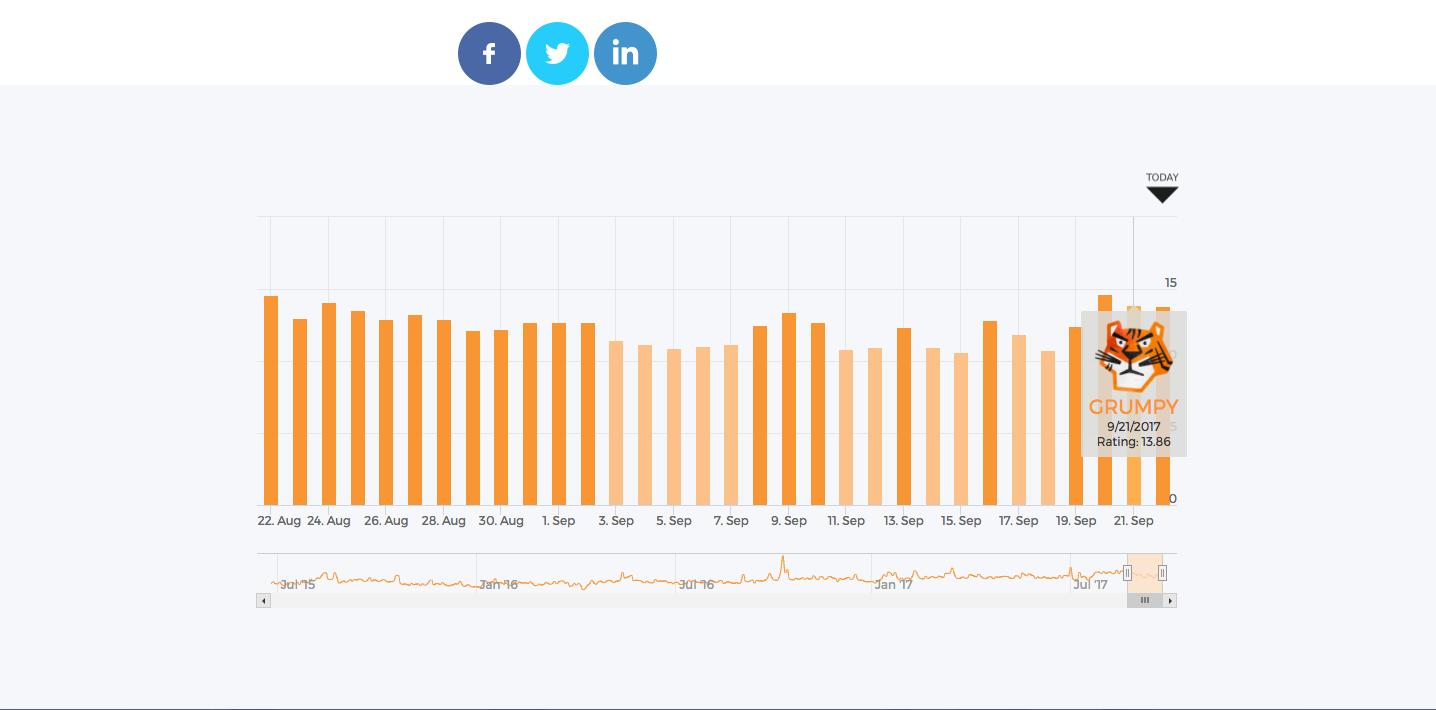 Accuranker Grump Rating