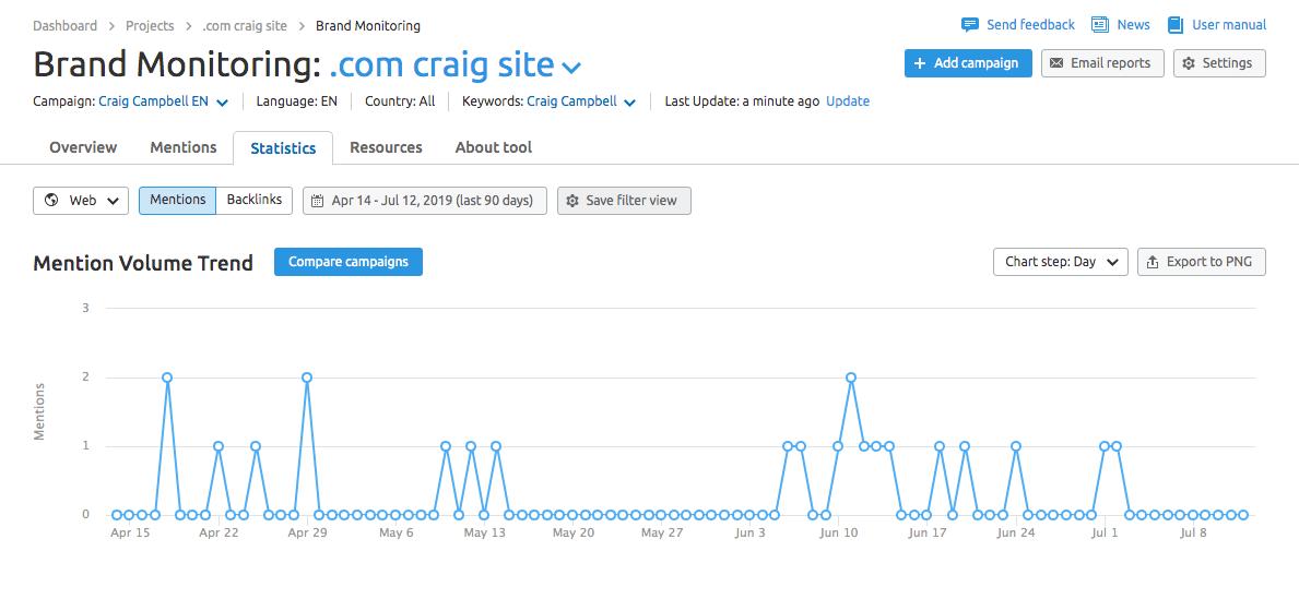 brand monitoring stats