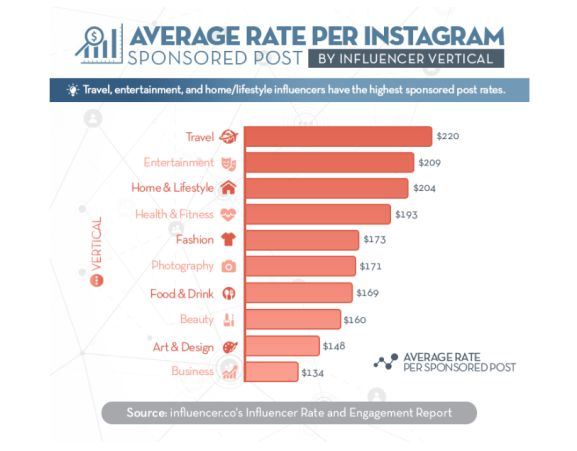 make money instagram - can you make money - influence.co