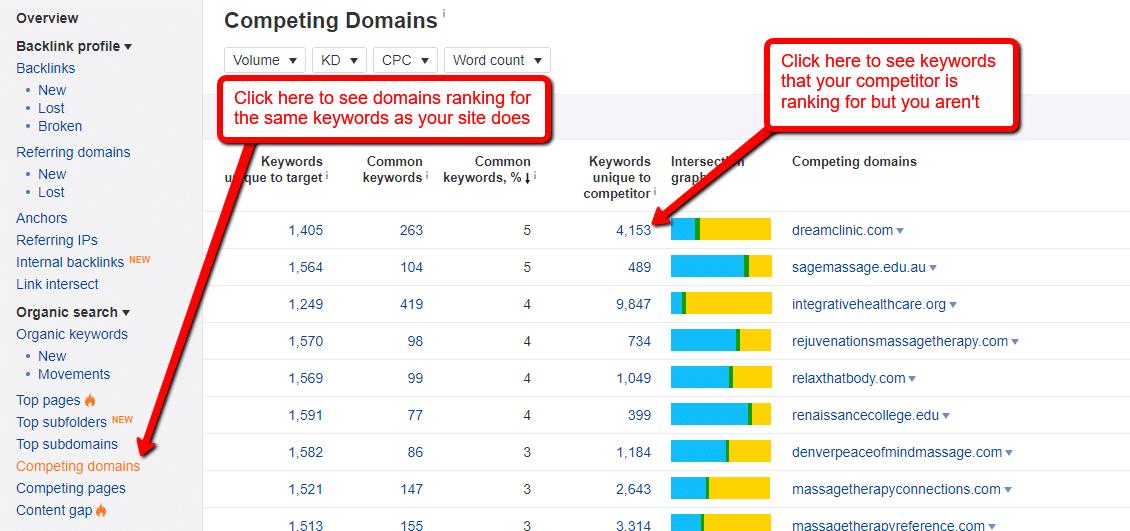 ahrefs keywords unique to competitor