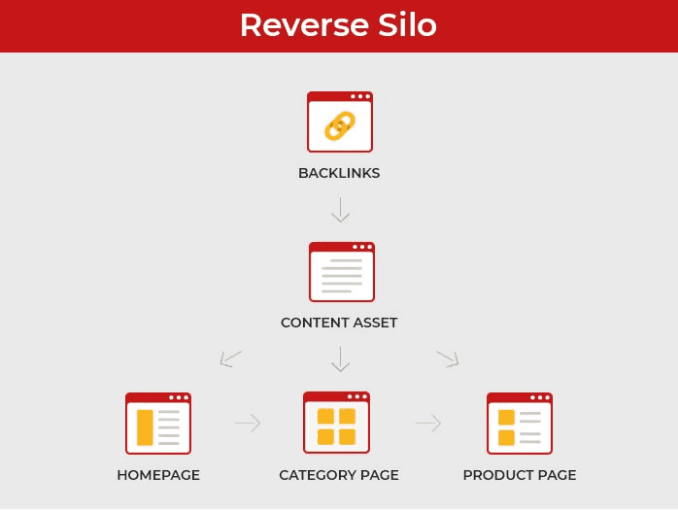 what is seo - parts of seo - reverse silo