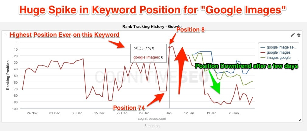 cognitive seo huge spike in keyword ranking