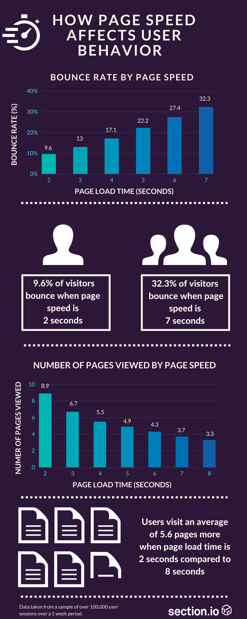 how page speed affects user behavior