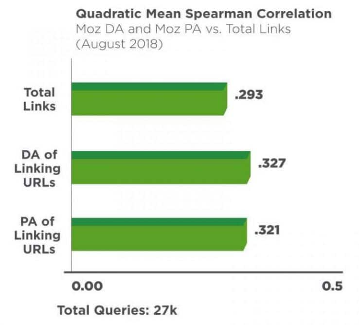 quadratic mean spearman correlation moz da and moz pa vs total links