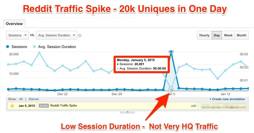 reddit traffic spike for cognitiveseo