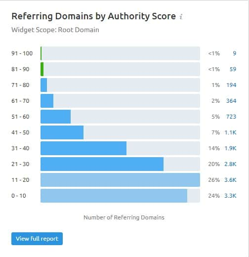 semrush referring domains by authority score