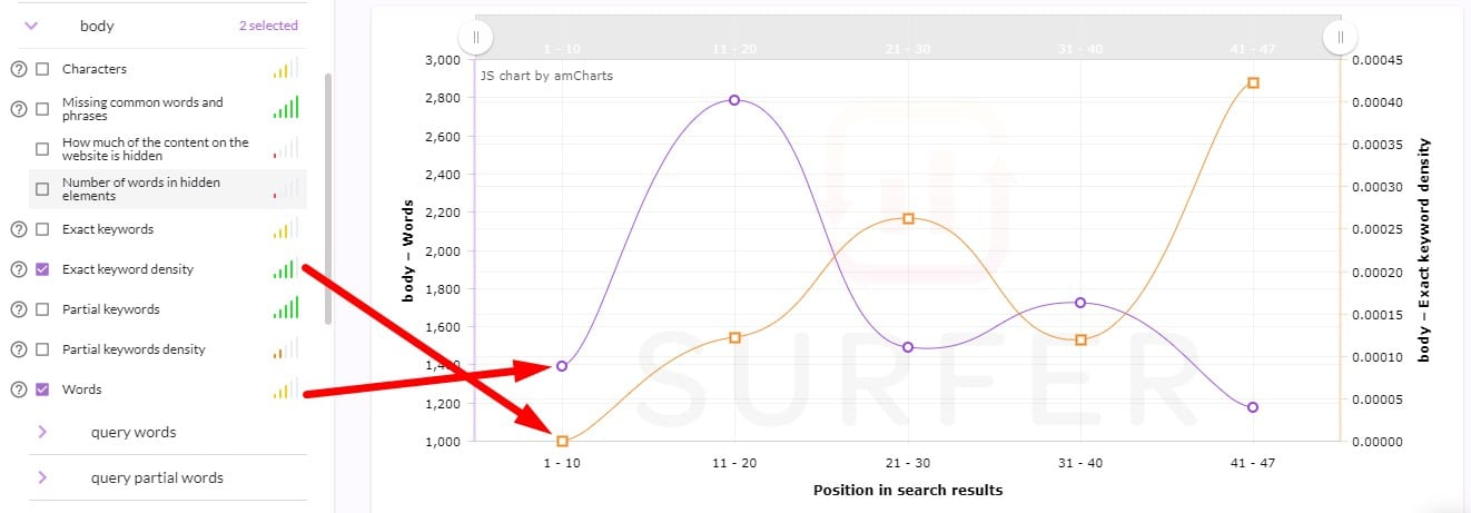 surfer seo graph