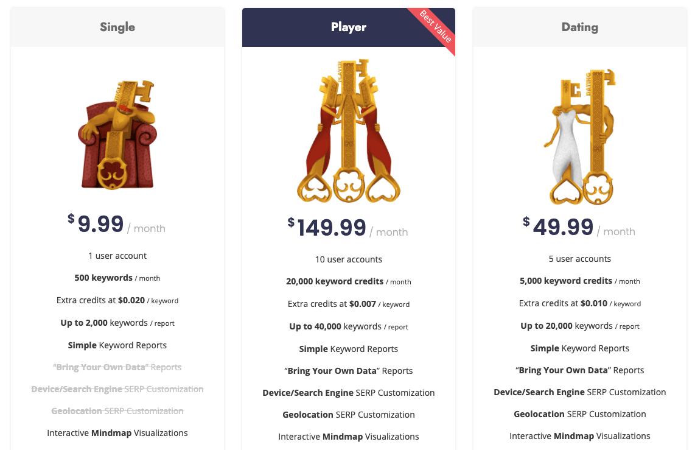 keyword cupid pricing